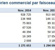 Aéroports du Maroc: Les statistiques du mois de Novembre 2015
