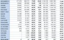 Aéroports marocains: Les statistiques reflètent l'ampleur des effets de la pandémie sur le trafic aérien