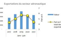 Maroc : Le secteur aéronautique peine à retrouver au moins son niveau de 2019