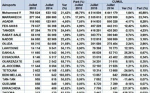 Trafic commercial en hausse de 16% dans les aéroports Marocains en Juillet